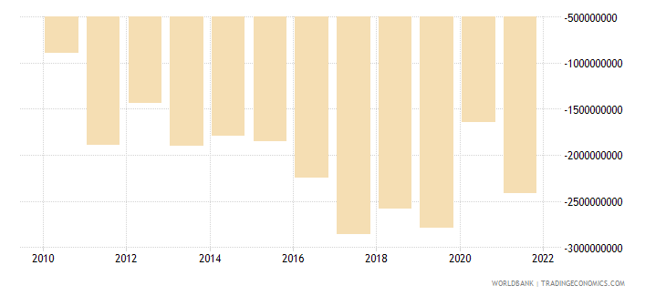 serbia net income from abroad us dollar wb data