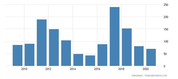 serbia net oda received per capita us dollar wb data