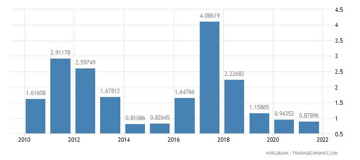 serbia net oda received percent of gni wb data