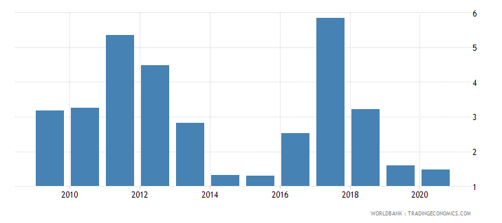 serbia net oda received percent of imports of goods and services wb data