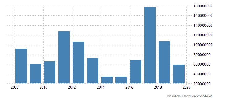 serbia net official development assistance and official aid received constant 2007 us dollar wb data