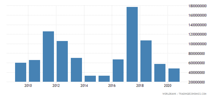 serbia net official development assistance received constant 2007 us dollar wb data