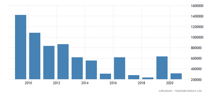 serbia net official flows from un agencies undp us dollar wb data