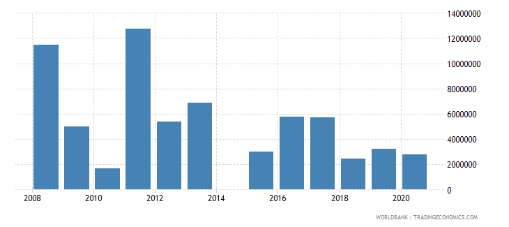 serbia net official flows from un agencies unhcr us dollar wb data