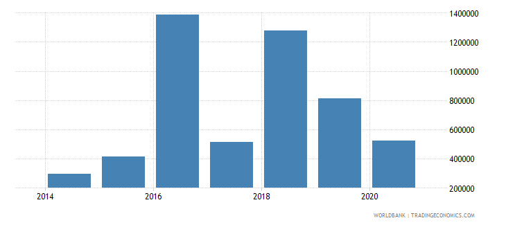 serbia net official flows from un agencies who current us$ wb data