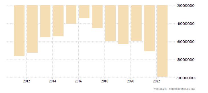 serbia net trade in goods bop us dollar wb data