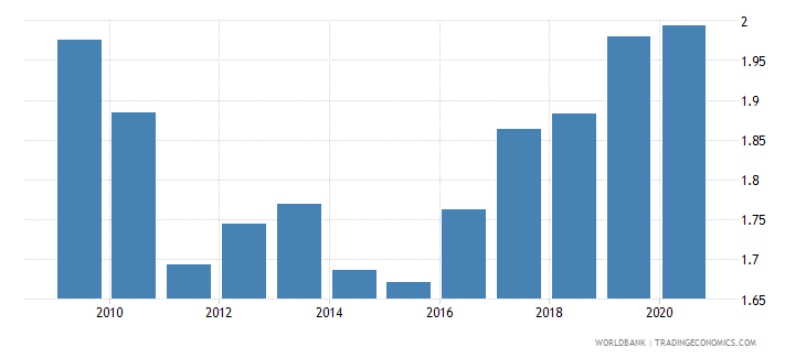 serbia new business density new registrations per 1 000 people ages 15 64 wb data