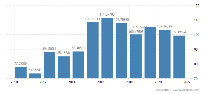 serbia official exchange rate lcu per us dollar period average wb data
