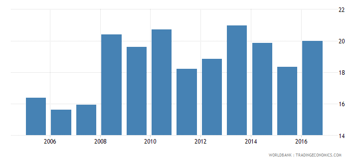 serbia own account workers total percent of total employment wb data