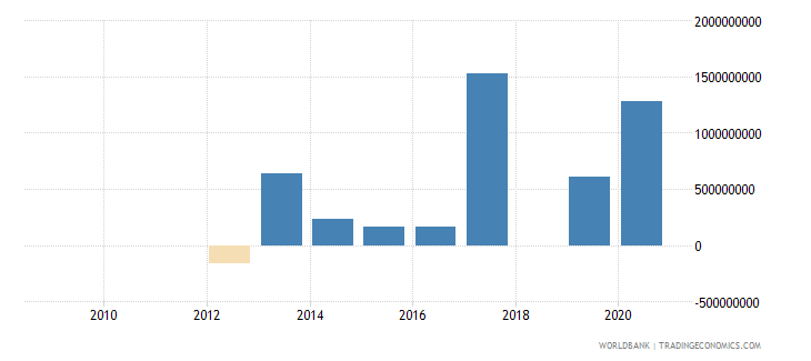 serbia png bonds nfl us dollar wb data