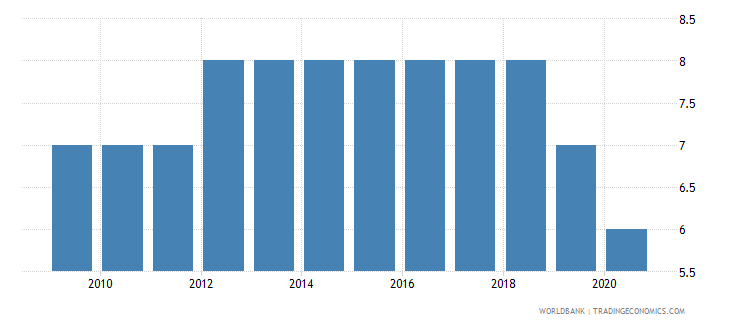 serbia political stability and absence of violence terrorism number of sources wb data