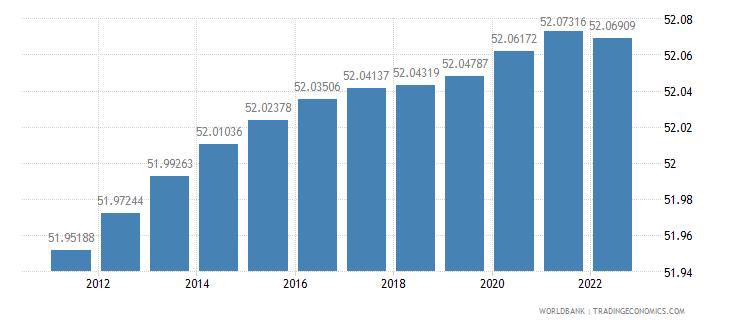 serbia population female percent of total wb data