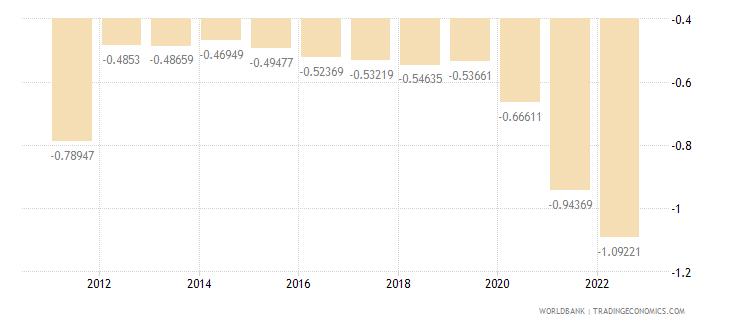 serbia population growth annual percent wb data