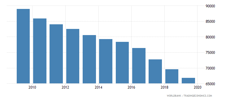 serbia population of the official age for post secondary non tertiary education female number wb data