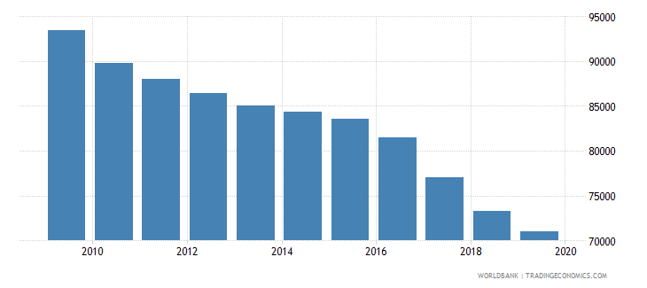 serbia population of the official age for post secondary non tertiary education male number wb data