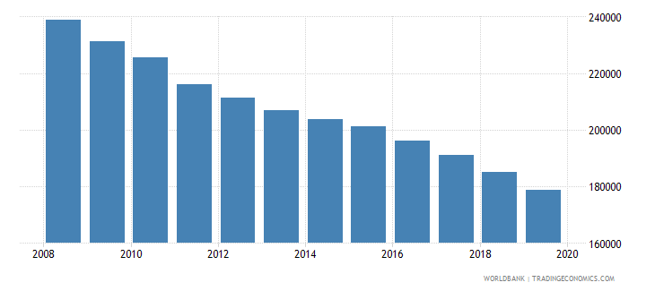 serbia population of the official age for tertiary education female number wb data