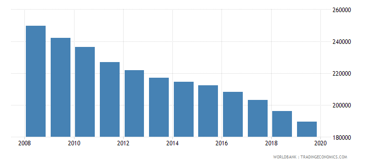 serbia population of the official age for tertiary education male number wb data