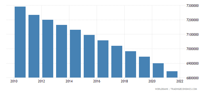 serbia population total wb data