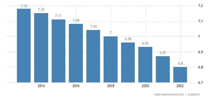 Serbia Population