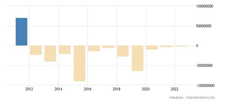 serbia portfolio equity net inflows bop us dollar wb data