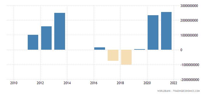 serbia portfolio investment bonds ppg  plus  png nfl us dollar wb data