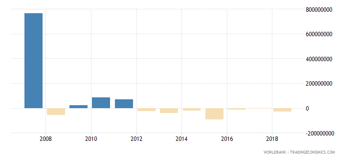 serbia portfolio investment equity drs us dollar wb data