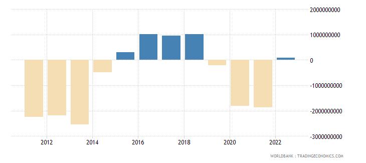 serbia portfolio investment excluding lcfar bop us dollar wb data