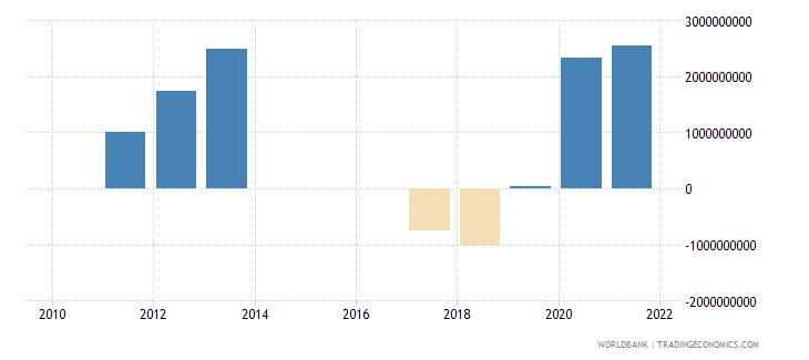 serbia ppg bonds nfl us dollar wb data