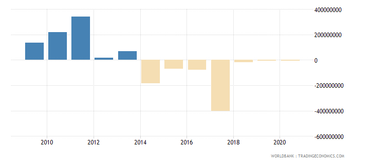 serbia ppg commercial banks nfl us dollar wb data