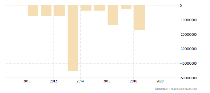 serbia ppg other private creditors nfl us dollar wb data