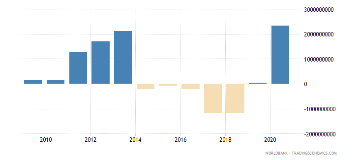serbia ppg private creditors nfl us dollar wb data