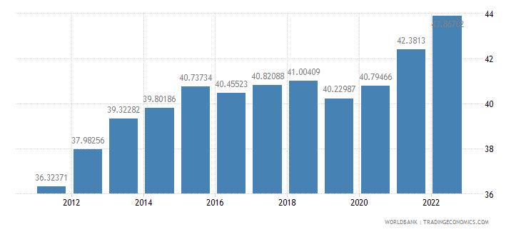 serbia ppp conversion factor gdp lcu per international dollar wb data