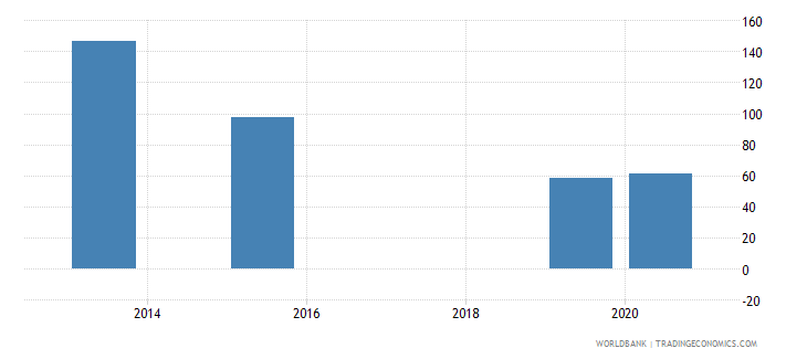 serbia present value of external debt percent of exports of goods services and income wb data