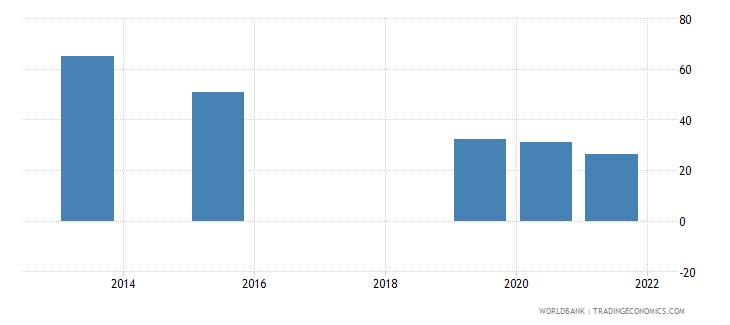 serbia present value of external debt percent of gni wb data