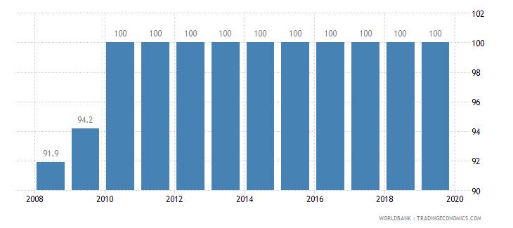 serbia private credit bureau coverage percent of adults wb data
