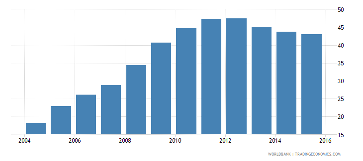 serbia private credit by deposit money banks and other financial institutions to gdp percent wb data