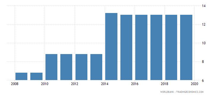 serbia profit tax percent of commercial profits wb data
