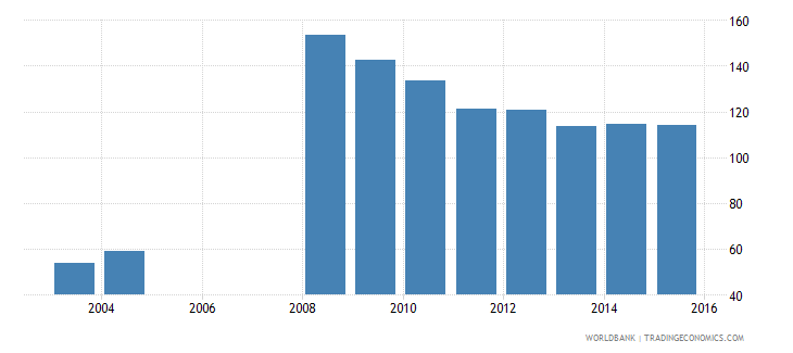 serbia provisions to nonperforming loans percent wb data