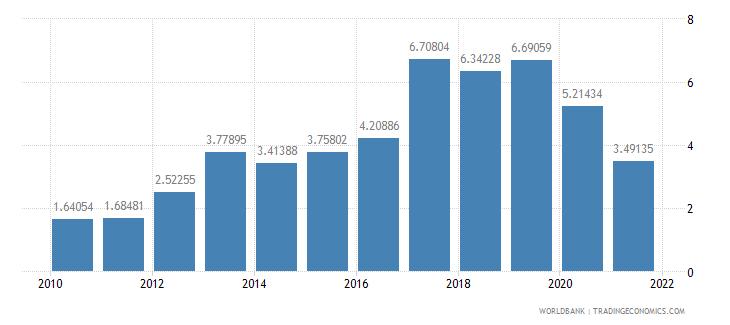 serbia public and publicly guaranteed debt service percent of gni wb data