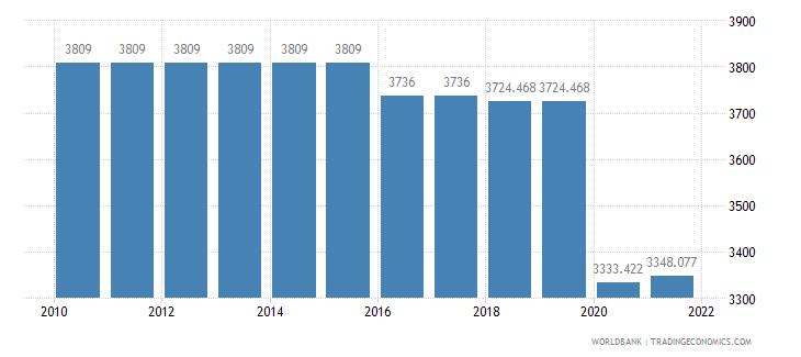 serbia rail lines total route km wb data