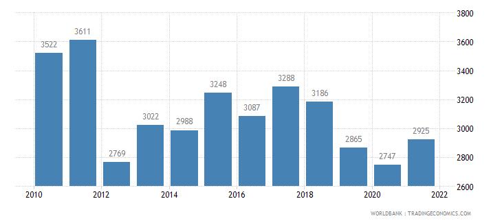 serbia railways goods transported million ton km wb data