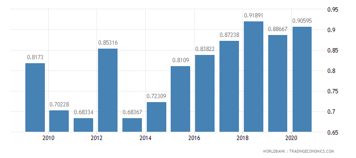 serbia research and development expenditure percent of gdp wb data