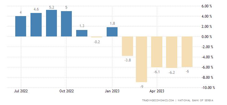 Serbia Retail Sales YoY