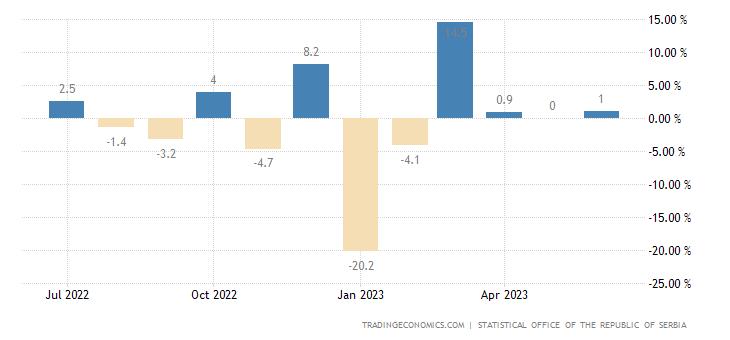 Serbia Retail Sales MoM