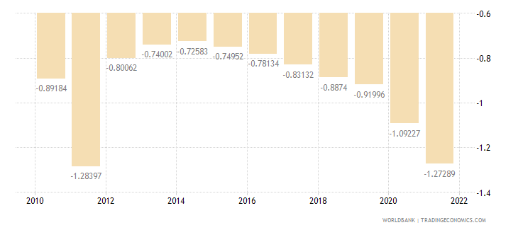 serbia rural population growth annual percent wb data