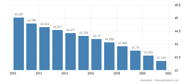 serbia rural population percent of total population wb data