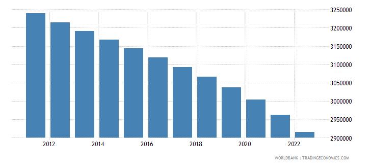 serbia rural population wb data