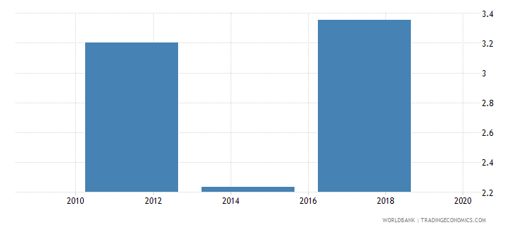serbia saved using a savings club in the past year percent age 15 wb data
