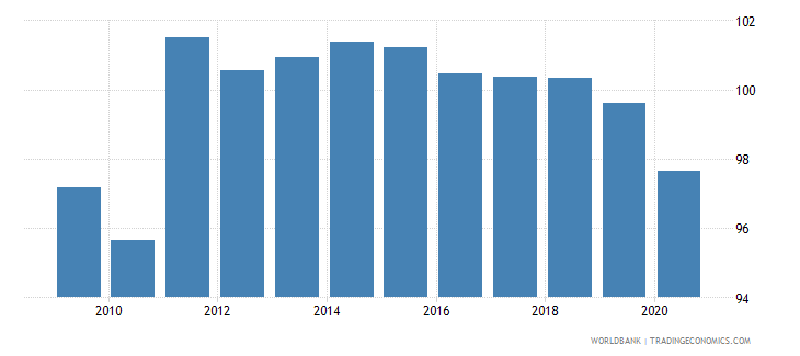 serbia school enrollment primary female percent gross wb data