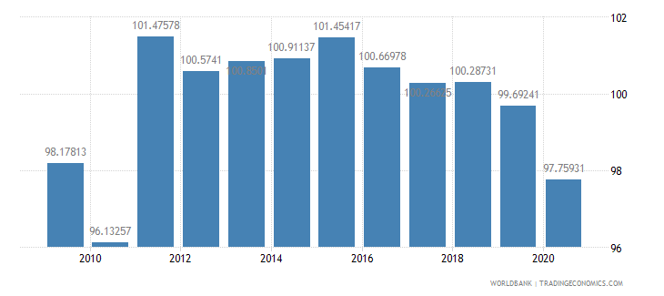 serbia school enrollment primary male percent gross wb data